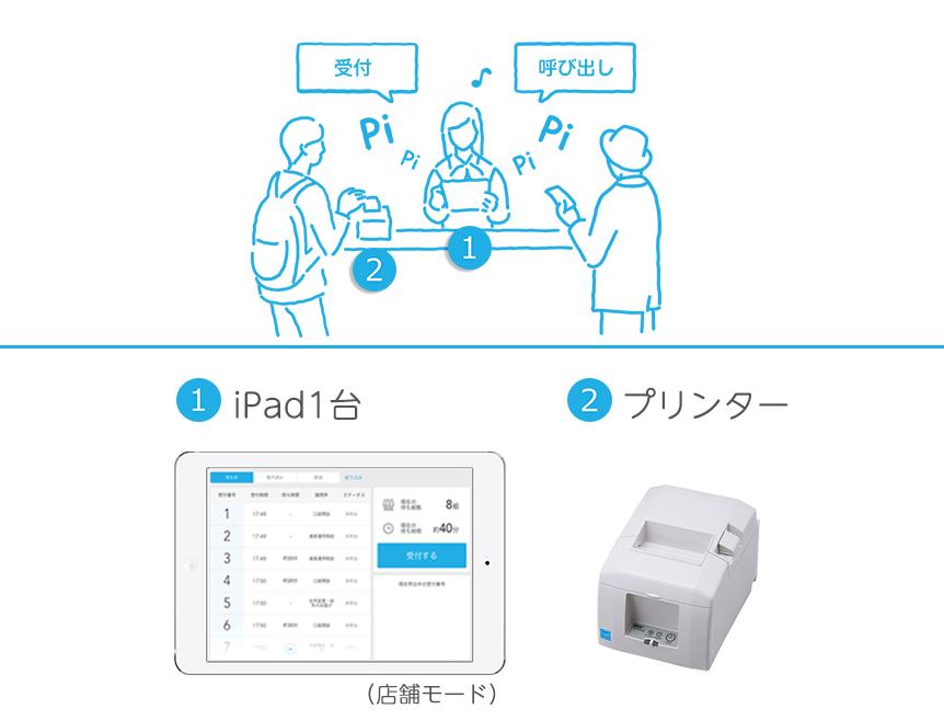 Airウェイトに必要なもの iPadを1台使用する場合