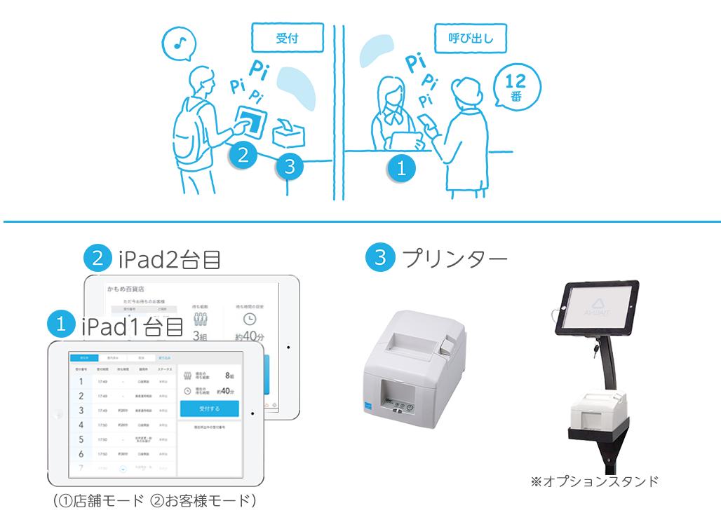 Airウェイトに必要なもの iPadを2台以上使用する場合